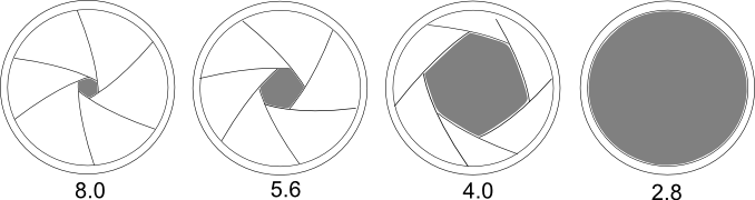 Exposure triangle (ISO, shutter-speed, Aperture (F-stop)
